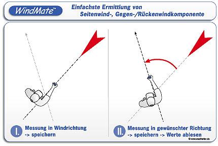 Prinzip Seitenwindmessung - Windmate 350